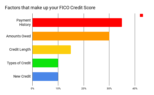A Student's Guide To FICO Credit Score